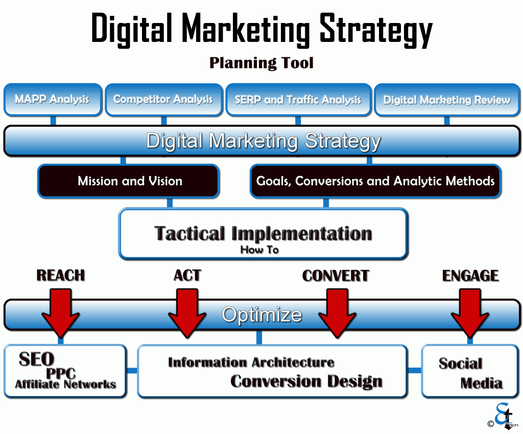 online marketing strategy thesis 7 great marketing dissertation topic ideas you probably have a look at this list of seven great marketing a good phd writing strategy thesis revision online.