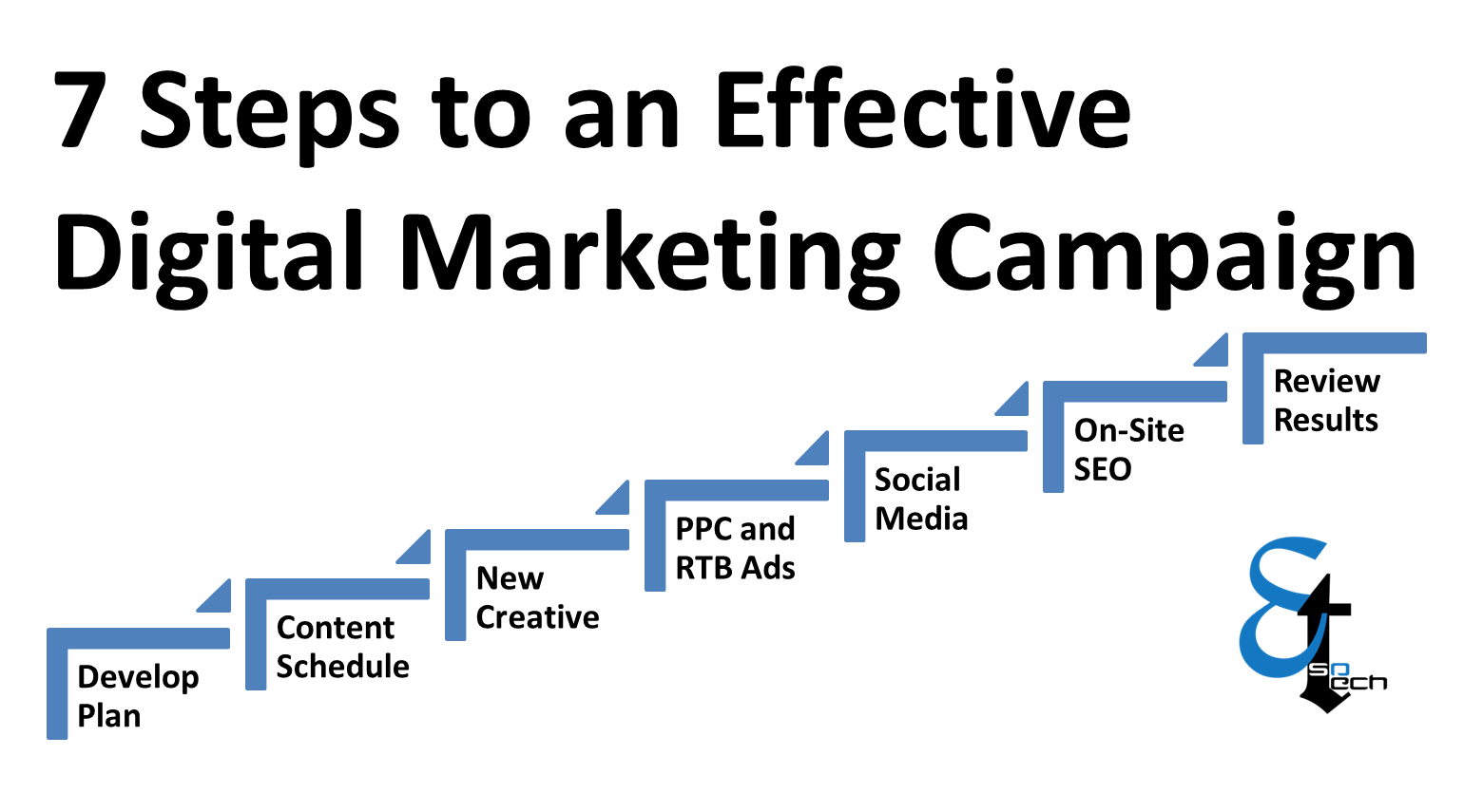 7 Simple Steps For Effective Digital Marketing Esotech